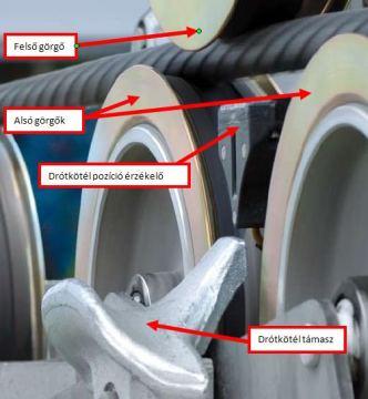 Gumírozott futófelületű görgők és a kábel helyzetét érzékelő szenzor. - Kattints a képre a nagyításhoz